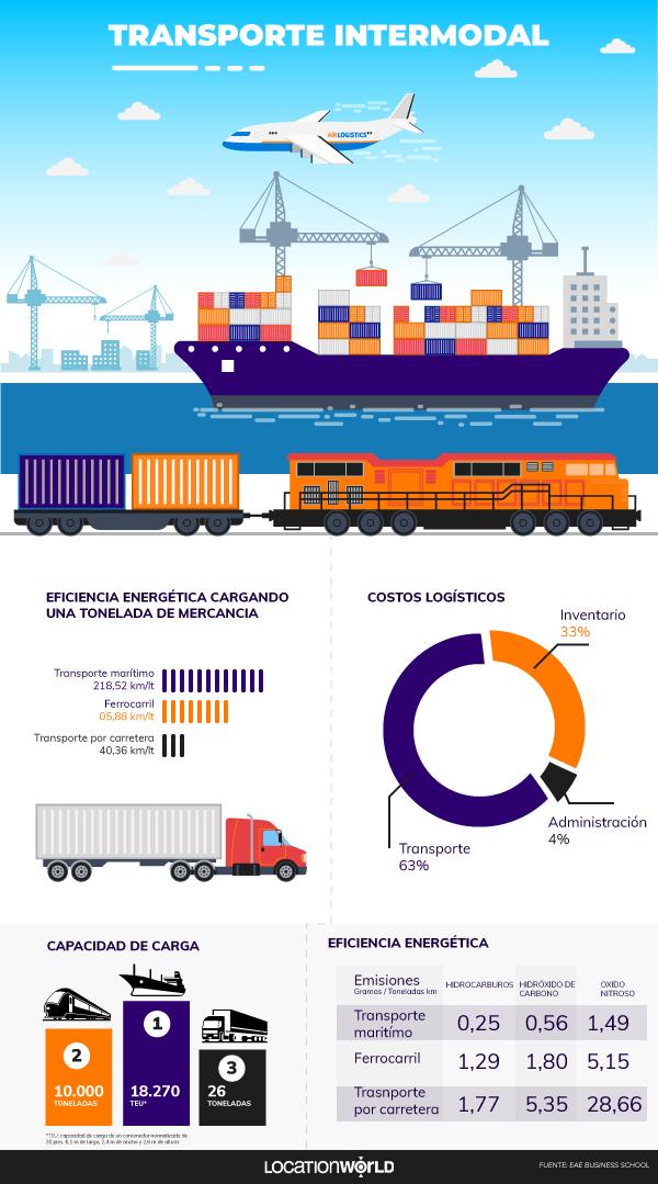 transporte intermodal infografia